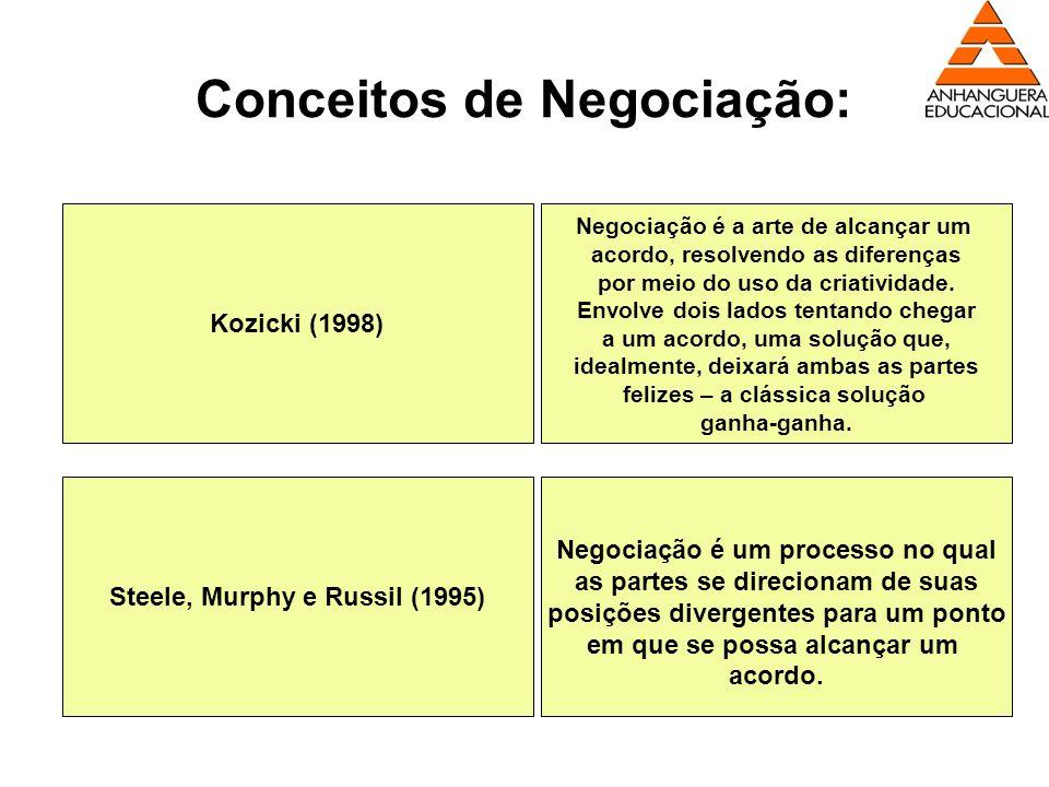 Conceitos de Negociação: Kozicki (1998) Negociação é a arte de alcançar um acordo, resolvendo as diferenças por meio do uso da criatividade. Envolve d