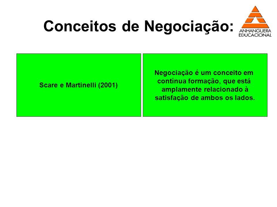 Conceitos de Negociação: Scare e Martinelli (2001) Negociação é um conceito em contínua formação, que está amplamente relacionado à satisfação de ambo