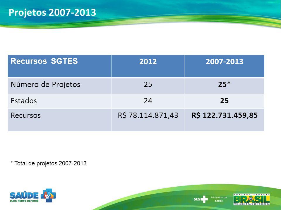 Recursos SGTES 20122007-2013 Número de Projetos2525* Estados2425 RecursosR$ 78.114.871,43R$ 122.731.459,85 * Total de projetos 2007-2013 Projetos 2007
