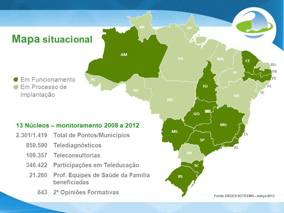 Mapa situacional Em Funcionamento Em Processo de Implantação 13 Núcleos – monitoramento 2008 a 2012 2.301/1.419Total de Pontos/Municípios 859.590Teled