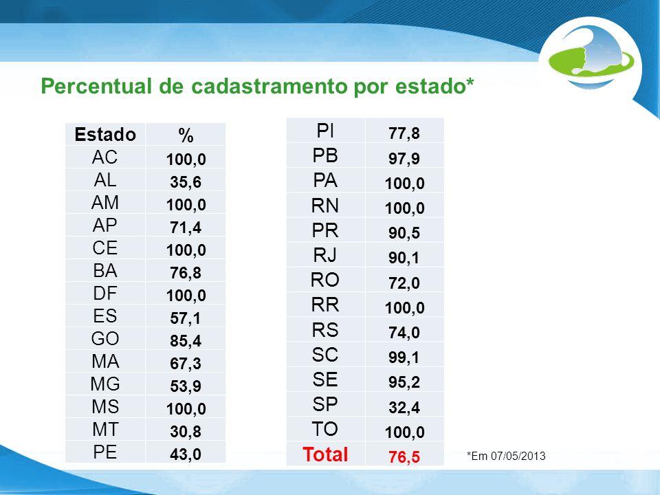 Percentual de cadastramento por estado* Estado % AC 100,0 AL 35,6 AM 100,0 AP 71,4 CE 100,0 BA 76,8 DF 100,0 ES 57,1 GO 85,4 MA 67,3 MG 53,9 MS 100,0