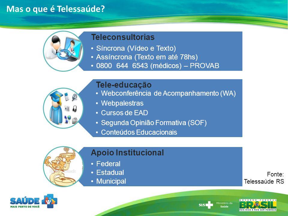 Mas o que é Telessaúde? Fonte: Telessaúde RS Teleconsultorias Síncrona (Vídeo e Texto) Assíncrona (Texto em até 78hs) 0800 644 6543 (médicos) – PROVAB