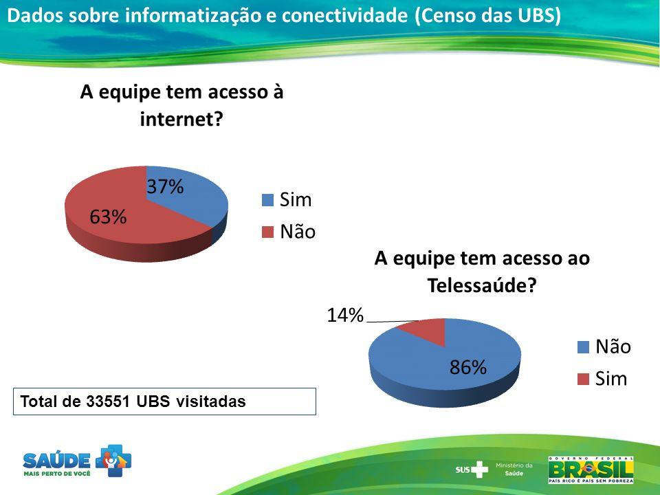 Dados sobre informatização e conectividade (Censo das UBS) Total de 33551 UBS visitadas