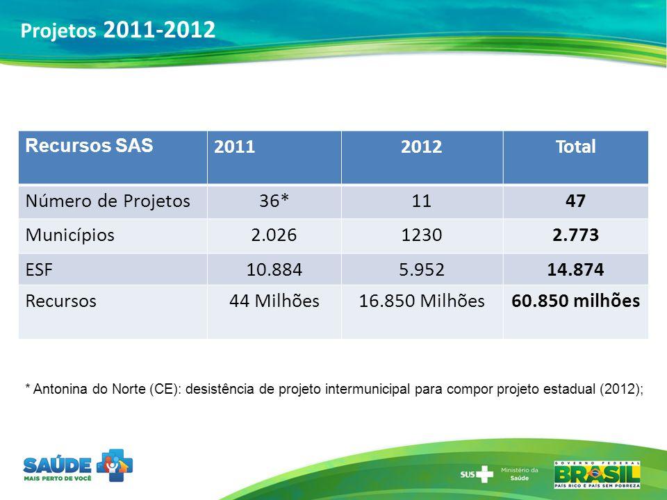Recursos SAS 20112012Total Número de Projetos36*1147 Municípios2.02612302.773 ESF10.8845.95214.874 Recursos44 Milhões16.850 Milhões60.850 milhões * An