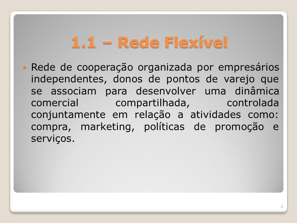 1.1 – Rede Flexível Rede de cooperação organizada por empresários independentes, donos de pontos de varejo que se associam para desenvolver uma dinâmi