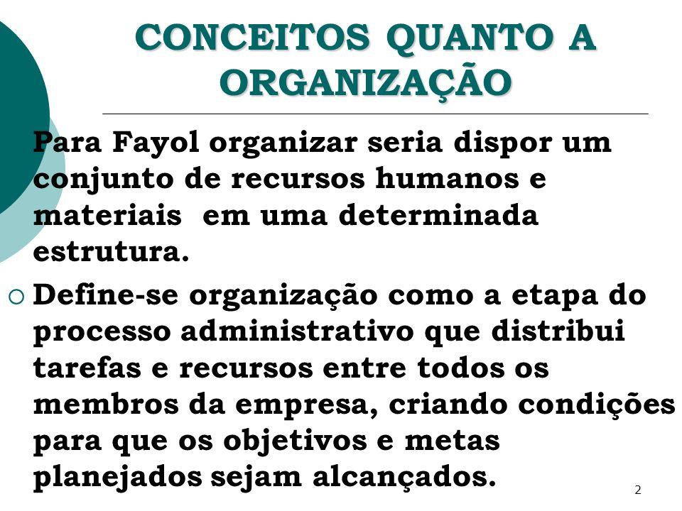 2 CONCEITOS QUANTO A ORGANIZAÇÃO Para Fayol organizar seria dispor um conjunto de recursos humanos e materiais em uma determinada estrutura. Define-se