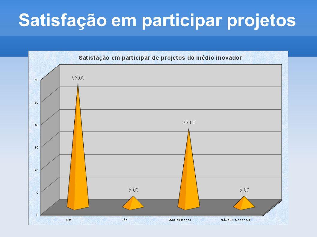 Satisfação em participar projetos