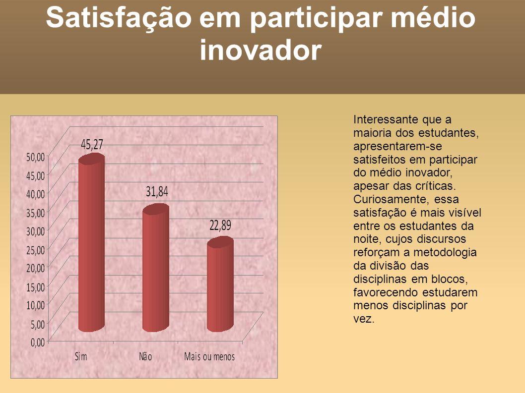 Satisfação em participar médio inovador Interessante que a maioria dos estudantes, apresentarem-se satisfeitos em participar do médio inovador, apesar
