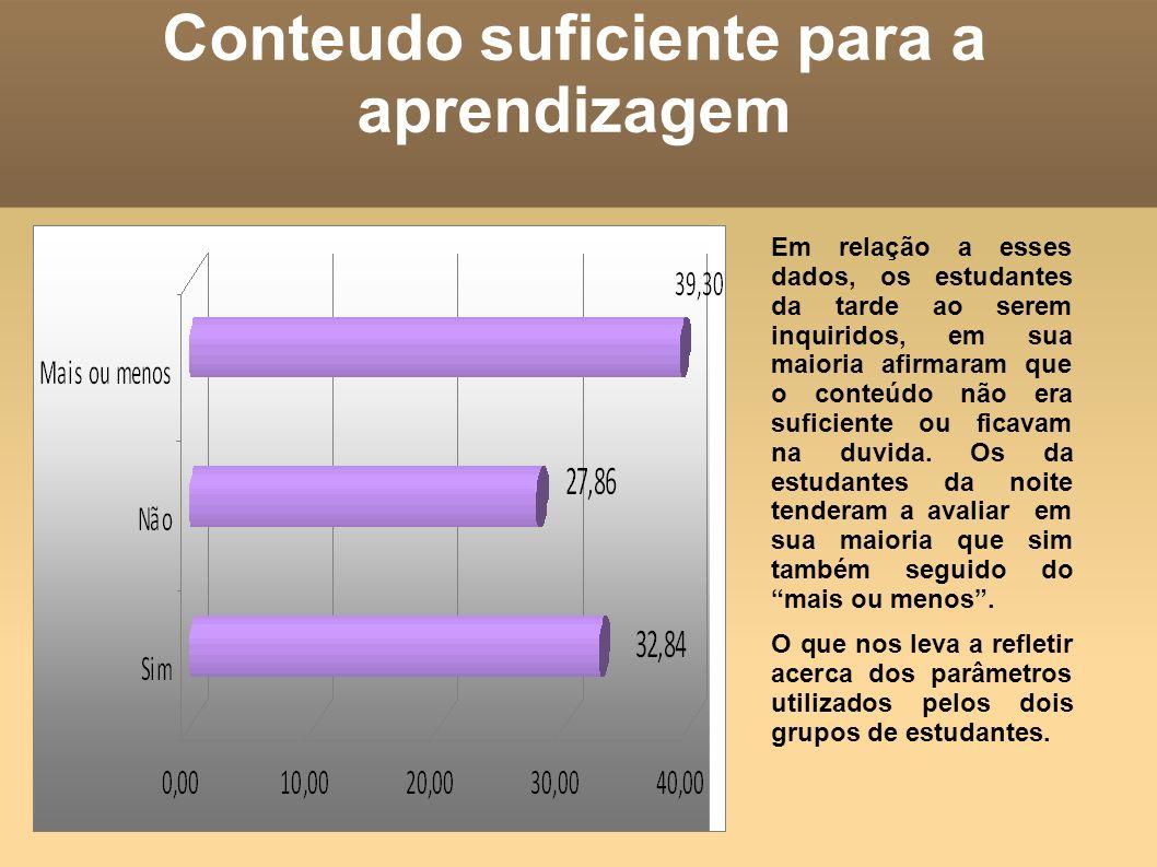 Conteudo suficiente para a aprendizagem Em relação a esses dados, os estudantes da tarde ao serem inquiridos, em sua maioria afirmaram que o conteúdo