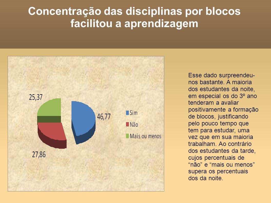 Concentração das disciplinas por blocos facilitou a aprendizagem Esse dado surpreendeu- nos bastante. A maioria dos estudantes da noite, em especial o
