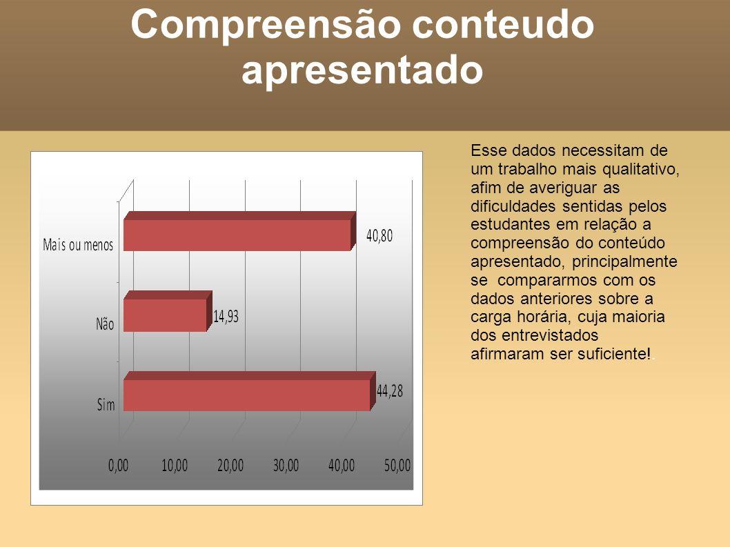 Compreensão conteudo apresentado Esse dados necessitam de um trabalho mais qualitativo, afim de averiguar as dificuldades sentidas pelos estudantes em