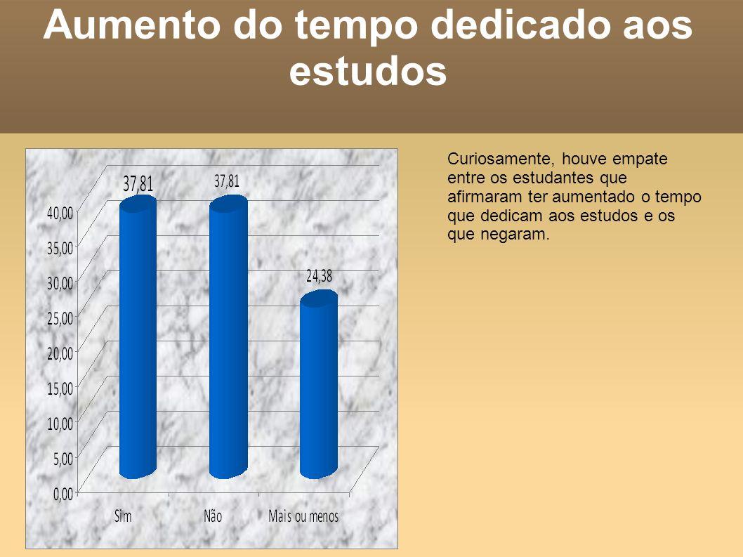 Aumento do tempo dedicado aos estudos Curiosamente, houve empate entre os estudantes que afirmaram ter aumentado o tempo que dedicam aos estudos e os