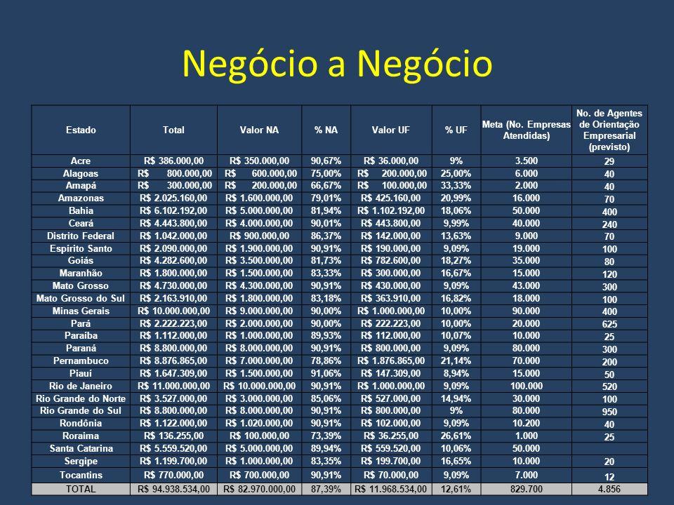 Negócio a Negócio EstadoTotalValor NA% NAValor UF% UF Meta (No.