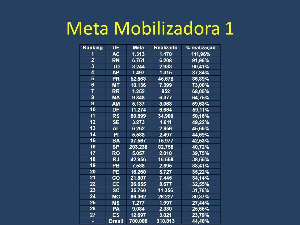 Meta mobilizadora 2 RankingUFMetaRealizado% Realização 1DF9.0006.22969% 2ES16.0007.87249% 3RR1.00042442% 4SC25.00010.53242% 5RJ84.00033.97340% 6AC3.0001.18740% 7MT13.0004.48735% 8GO28.0009.31033% 9RO7.0002.20732% 10MS13.0003.83530% 11PR55.00015.84829% 12MG102.00029.33229% 13TO7.0001.99128% 14SP250.00058.37023% 15RS69.00015.14622% 16RN13.0002.70721% 17BA73.00014.54120% 18PB20.0003.65218% 19CE38.0006.22316% 20AL16.0002.57616% 21AP3.00048216% 22AM16.0002.19314% 23PA35.0004.49913% 24SE10.0001.00710% 25PE55.0005.1929% 26MA25.0002.2169% 27PI15.0001.1328% Meta1.000.000247.163 Transferidos - ME16.025 TOTAL META 2263.18826%