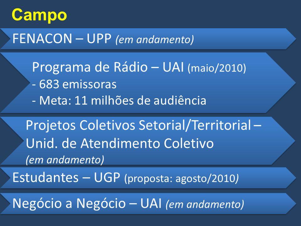 Campo FENACON – UPP (em andamento) Programa de Rádio – UAI (maio/2010) - 683 emissoras - Meta: 11 milhões de audiência Estudantes – UGP (proposta: agosto/2010) Projetos Coletivos Setorial/Territorial – Unid.