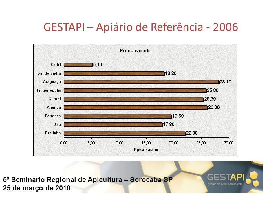 5º Seminário Regional de Apicultura – Sorocaba SP 25 de março de 2010 GESTAPI – Apiário de Referência - 2006