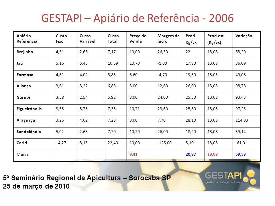 5º Seminário Regional de Apicultura – Sorocaba SP 25 de março de 2010 GESTAPI – Apiário de Referência - 2006 Apiário Referência Custo Fixo Custo Variá
