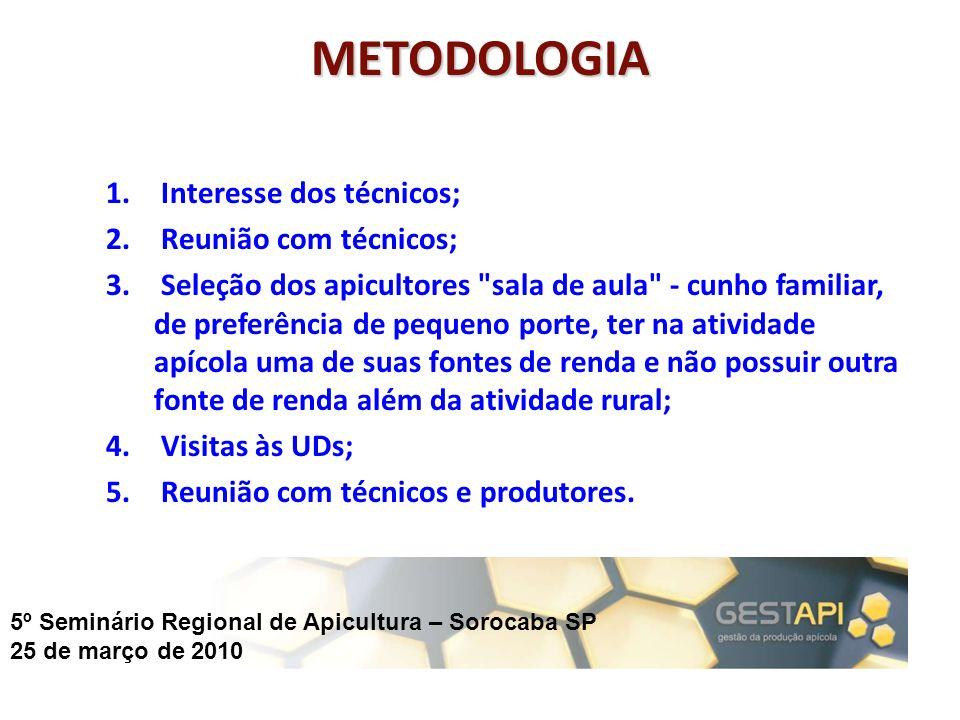 5º Seminário Regional de Apicultura – Sorocaba SP 25 de março de 2010 METODOLOGIA 1. Interesse dos técnicos; 2. Reunião com técnicos; 3. Seleção dos a