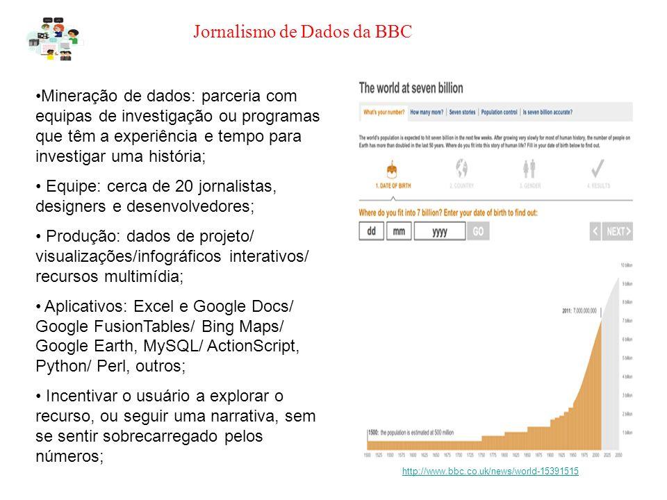 Jornalismo de Dados da BBC http://www.bbc.co.uk/news/world-15391515 Mineração de dados: parceria com equipas de investigação ou programas que têm a experiência e tempo para investigar uma história; Equipe: cerca de 20 jornalistas, designers e desenvolvedores; Produção: dados de projeto/ visualizações/infográficos interativos/ recursos multimídia; Aplicativos: Excel e Google Docs/ Google FusionTables/ Bing Maps/ Google Earth, MySQL/ ActionScript, Python/ Perl, outros; Incentivar o usuário a explorar o recurso, ou seguir uma narrativa, sem se sentir sobrecarregado pelos números;