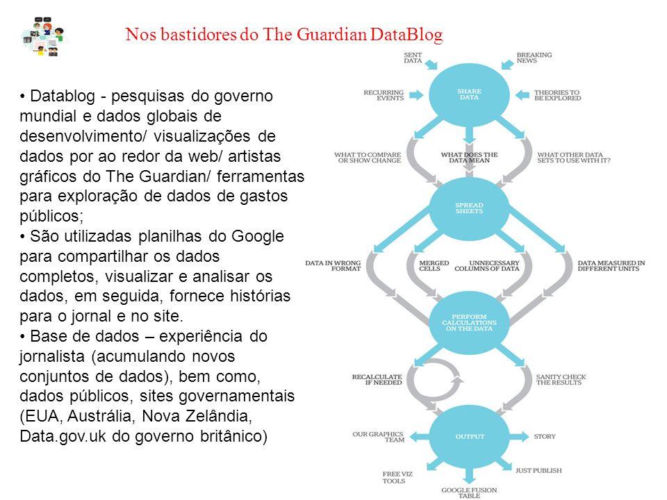 Nos bastidores do The Guardian DataBlog Interesse de jornalistas e usurários; http://www.guardian.co.uk/news/datablog