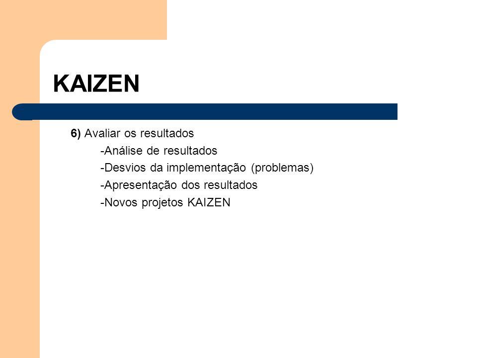 Os mandamentos do KAIZEN -Eliminar o desperdício -Busca de melhoria continuamente -Envolvimento de todas as pessoas, sem exceções -Aumento de produtividade, sem investimentos significativos-estratégia barata -Total transparência de procedimentos, processos e valores -Valorização das pessoas Humanware -O lema essencial da aprendizagem organizacional é aprender fazendo