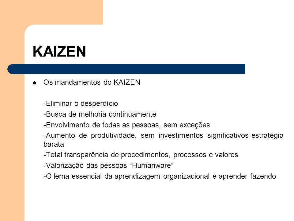 Os mandamentos do KAIZEN -Eliminar o desperdício -Busca de melhoria continuamente -Envolvimento de todas as pessoas, sem exceções -Aumento de produtiv