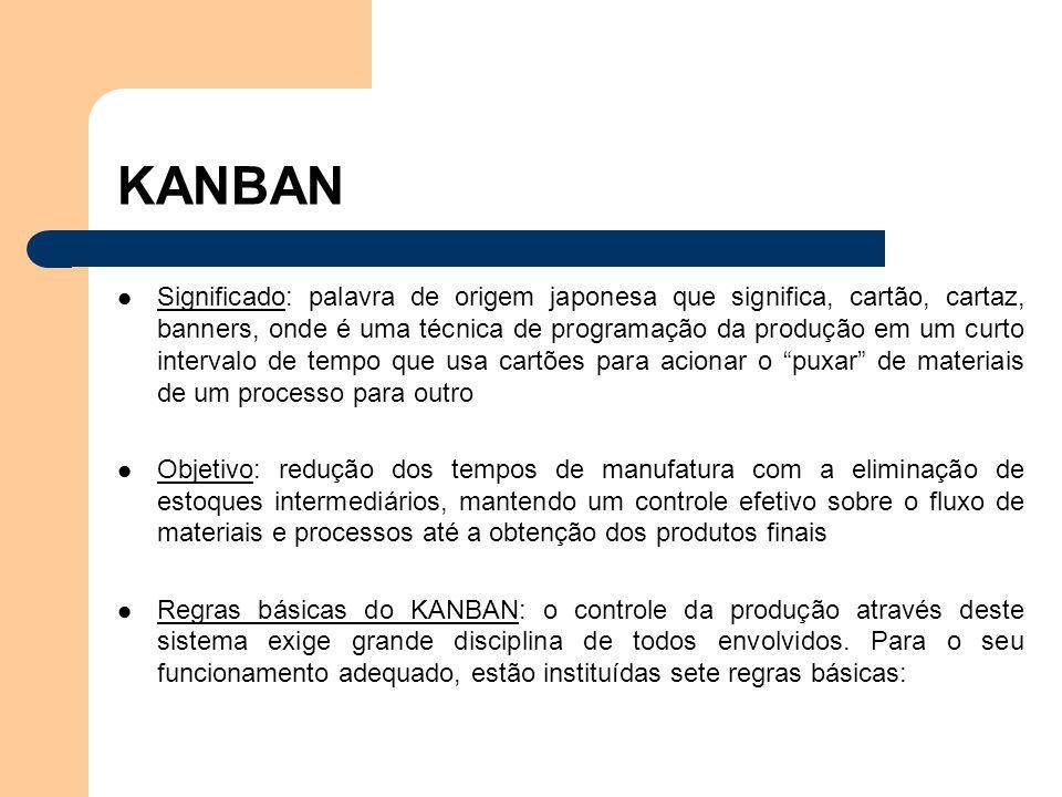 KANBAN Significado: palavra de origem japonesa que significa, cartão, cartaz, banners, onde é uma técnica de programação da produção em um curto inter