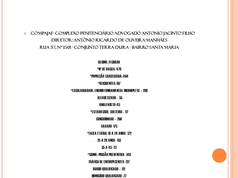 COMPAJAF- COMPLEXO PENITENCIÁRIO ADVOGADO ANTONIO JACINTO FILHO DIRETOR: ANTÔNIO RICARDO DE OLIVEIRA MANHÃES Rua 37, nº 1501 - Conjunto Terra Dura - Bairro Santa Maria REGIME: FECHADO *Nº DE VAGAS: 476 *POPULÇÃO CARCERÁRIA: 464 *REICIDENTES: 187 *ESCOLARIADADE: ENSINO FUNDAMENTAL INCOMPLETO – 289 ALFABETIZADO – 55 ANALFABETO-45 *ESTADO CIVIL: SOLTEIRO – 27 CONCUBINADO – 260 CASADO- 175 *FAIXA ETÁRIA: 18 A 24 ANOS- 172 25 A 29 ANOS -133 35 A 45 -73 *CRIME: PRISÃO PREVENTIVA- 140 TRÁFICO DE ENTORPECENTES- 127 ROUBO QUALIFICADO – 112 HOMICÍDIO QUALIFICADO- 77