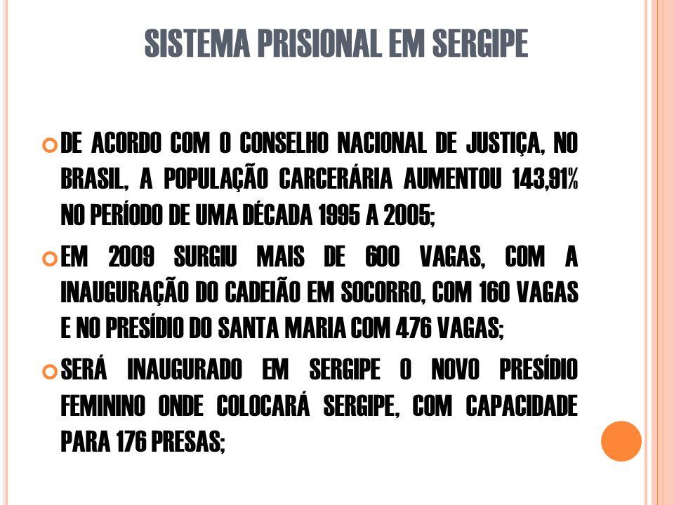 SISTEMA PRISIONAL EM SERGIPE DE ACORDO COM O CONSELHO NACIONAL DE JUSTIÇA, NO BRASIL, A POPULAÇÃO CARCERÁRIA AUMENTOU 143,91% NO PERÍODO DE UMA DÉCADA 1995 A 2005; EM 2009 SURGIU MAIS DE 600 VAGAS, COM A INAUGURAÇÃO DO CADEIÃO EM SOCORRO, COM 160 VAGAS E NO PRESÍDIO DO SANTA MARIA COM 476 VAGAS; SERÁ INAUGURADO EM SERGIPE O NOVO PRESÍDIO FEMININO ONDE COLOCARÁ SERGIPE, COM CAPACIDADE PARA 176 PRESAS;