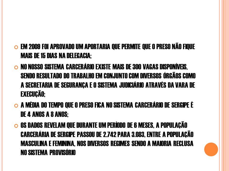 EM 2009 FOI APROVADO UM APORTARIA QUE PERMITE QUE O PRESO NÃO FIQUE MAIS DE 15 DIAS NA DELEGACIA; NO NOSSO SISTEMA CARCERÁRIO EXISTE MAIS DE 300 VAGAS DISPONÍVEIS, SENDO RESULTADO DO TRABALHO EM CONJUNTO COM DIVERSOS ÓRGÃOS COMO A SECRETARIA DE SEGURANÇA E O SISTEMA JUDICIÁRIO ATRAVÉS DA VARA DE EXECUÇÃO; A MÉDIA DO TEMPO QUE O PRESO FICA NO SISTEMA CARCERÁRIO DE SERGIPE É DE 4 ANOS A 8 ANOS; OS DADOS REVELAM QUE DURANTE UM PERÍODO DE 6 MESES, A POPULAÇÃO CARCERÁRIA DE SERGIPE PASSOU DE 2.742 PARA 3.083, ENTRE A POPULAÇÃO MASCULINA E FEMININA, NOS DIVERSOS REGIMES SENDO A MAIORIA RECLUSA NO SISTEMA PROVISÓRIO
