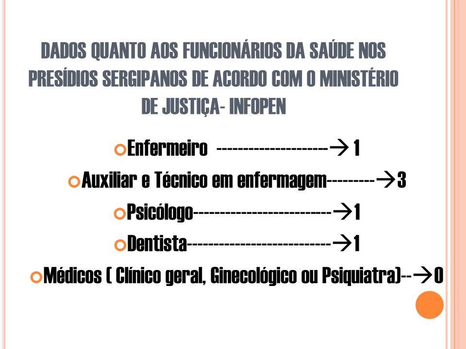 DADOS QUANTO AOS FUNCIONÁRIOS DA SAÚDE NOS PRESÍDIOS SERGIPANOS DE ACORDO COM O MINISTÉRIO DE JUSTIÇA- INFOPEN Enfermeiro --------------------- 1 Auxiliar e Técnico em enfermagem--------- 3 Psicólogo-------------------------- 1 Dentista--------------------------- 1 Médicos ( Clínico geral, Ginecológico ou Psiquiatra)-- 0