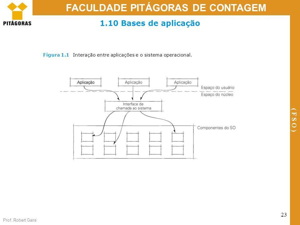Prof. Robert Gans 23 FACULDADE PITÁGORAS DE CONTAGEM ( F S O ) Figura 1.1Interação entre aplicações e o sistema operacional. 1.10 Bases de aplicação