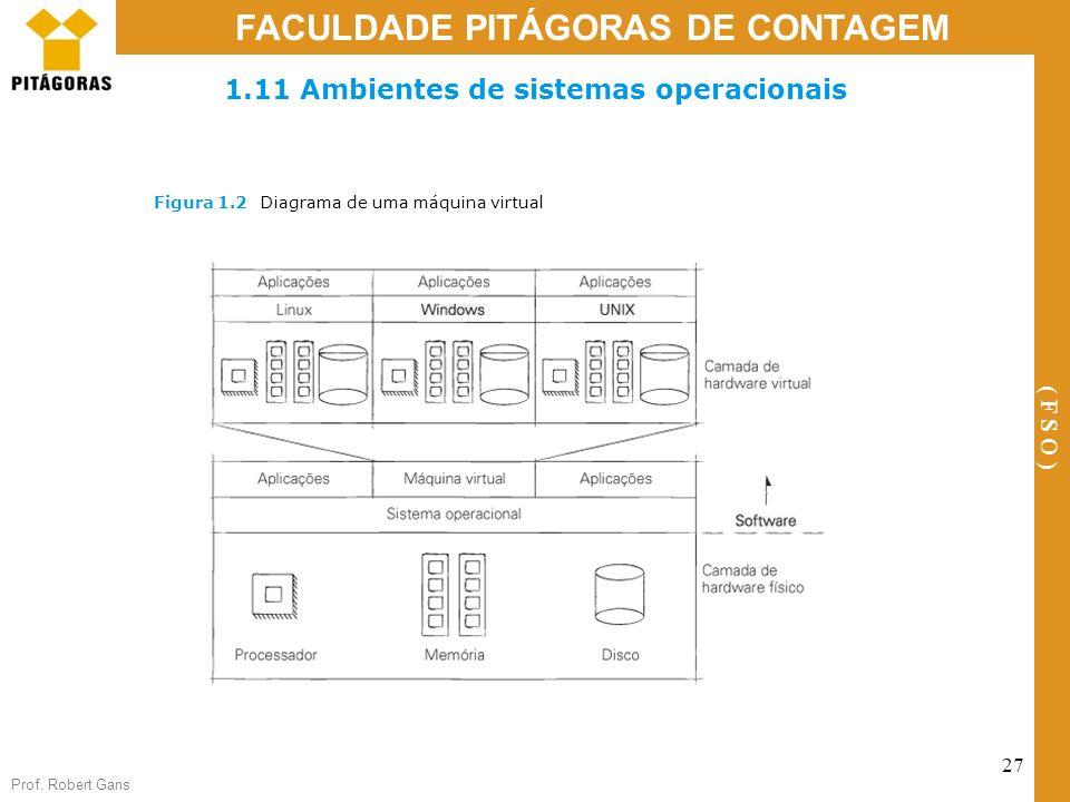 Prof. Robert Gans 27 FACULDADE PITÁGORAS DE CONTAGEM ( F S O ) 1.11 Ambientes de sistemas operacionais Figura 1.2Diagrama de uma máquina virtual