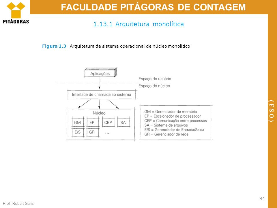 Prof. Robert Gans 34 FACULDADE PITÁGORAS DE CONTAGEM ( F S O ) 1.13.1 Arquitetura monolítica Figura 1.3Arquitetura de sistema operacional de núcleo mo