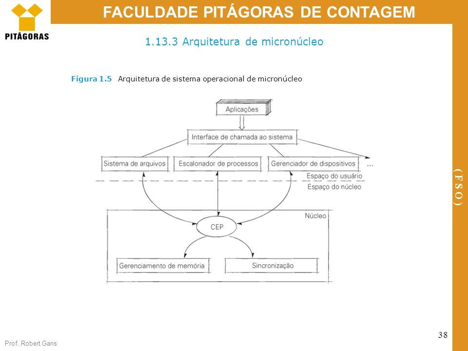 Prof. Robert Gans 38 FACULDADE PITÁGORAS DE CONTAGEM ( F S O ) 1.13.3 Arquitetura de micronúcleo Figura 1.5Arquitetura de sistema operacional de micro