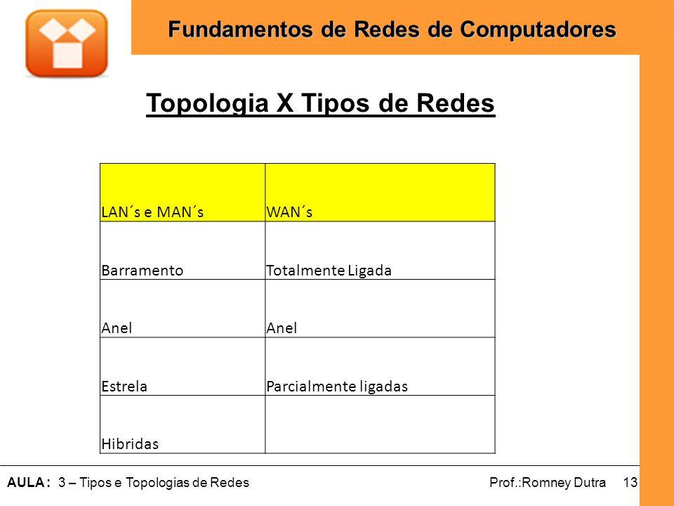 13AULA : 3 – Tipos e Topologias de RedesProf.:Romney Dutra Fundamentos de Redes de Computadores Topologia X Tipos de Redes LAN´s e MAN´sWAN´s Barramen