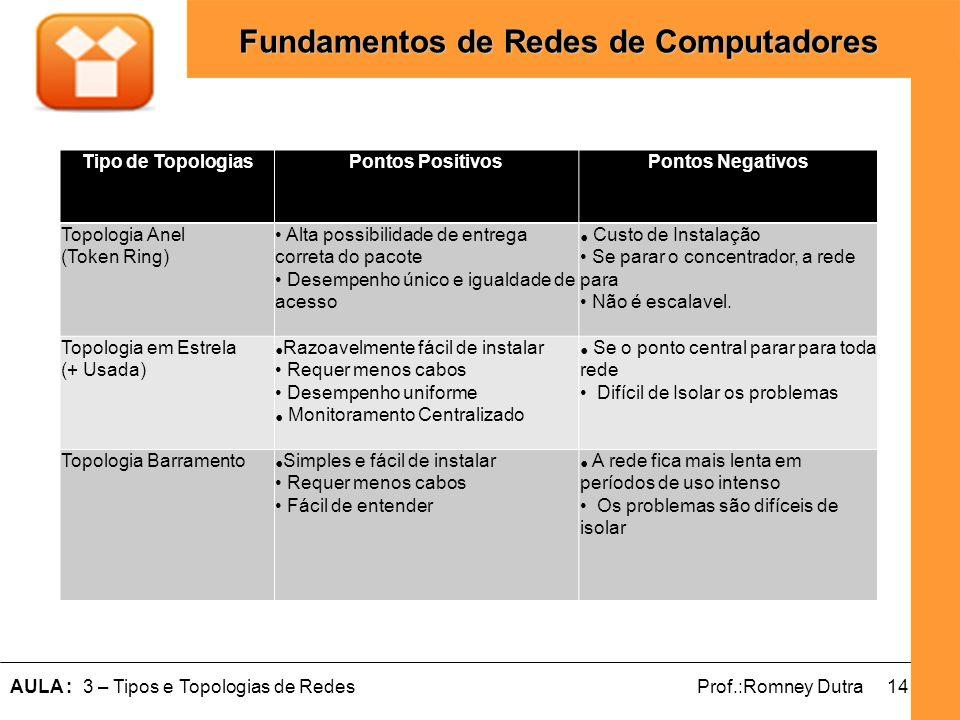 14AULA : 3 – Tipos e Topologias de RedesProf.:Romney Dutra Fundamentos de Redes de Computadores Tipo de TopologiasPontos PositivosPontos Negativos Top