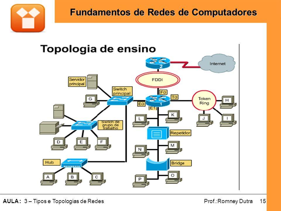 15AULA : 3 – Tipos e Topologias de RedesProf.:Romney Dutra Fundamentos de Redes de Computadores