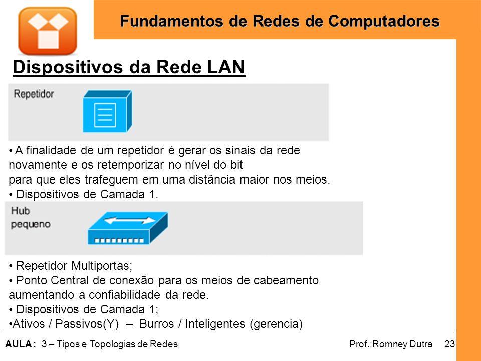 23AULA : 3 – Tipos e Topologias de RedesProf.:Romney Dutra Fundamentos de Redes de Computadores Dispositivos da Rede LAN A finalidade de um repetidor