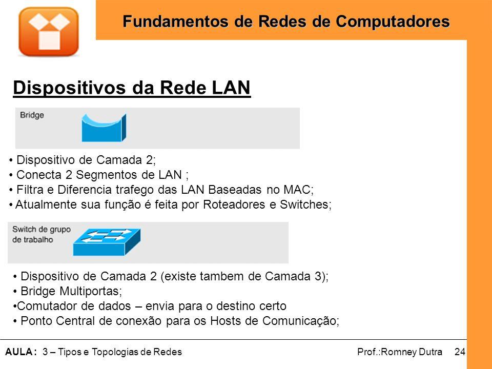 24AULA : 3 – Tipos e Topologias de RedesProf.:Romney Dutra Fundamentos de Redes de Computadores Dispositivos da Rede LAN Dispositivo de Camada 2; Cone