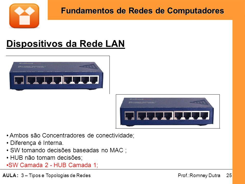 25AULA : 3 – Tipos e Topologias de RedesProf.:Romney Dutra Fundamentos de Redes de Computadores Dispositivos da Rede LAN Ambos são Concentradores de c