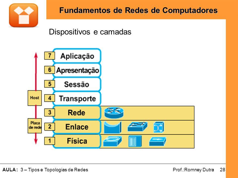 28AULA : 3 – Tipos e Topologias de RedesProf.:Romney Dutra Fundamentos de Redes de Computadores Dispositivos e camadas