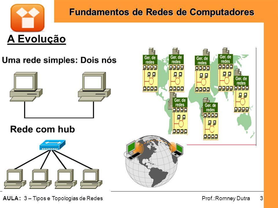 4AULA : 3 – Tipos e Topologias de RedesProf.:Romney Dutra Fundamentos de Redes de Computadores Topologias de Redes As topologias refere-se ao Layout Físico e ao meio de conexão dos dispositivos na rede, como eles estão conectados e distribuídos; O tipo de topologia depende da área a ser coberta, dos dispositivos empregados, do meio físico e outros.