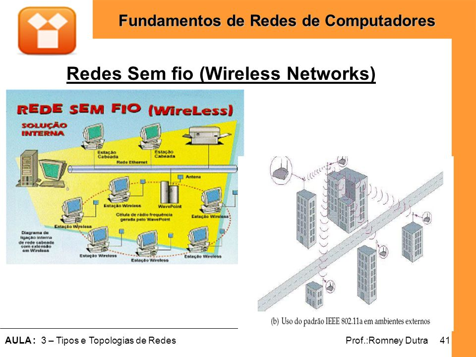 41AULA : 3 – Tipos e Topologias de RedesProf.:Romney Dutra Fundamentos de Redes de Computadores Redes Sem fio (Wireless Networks)