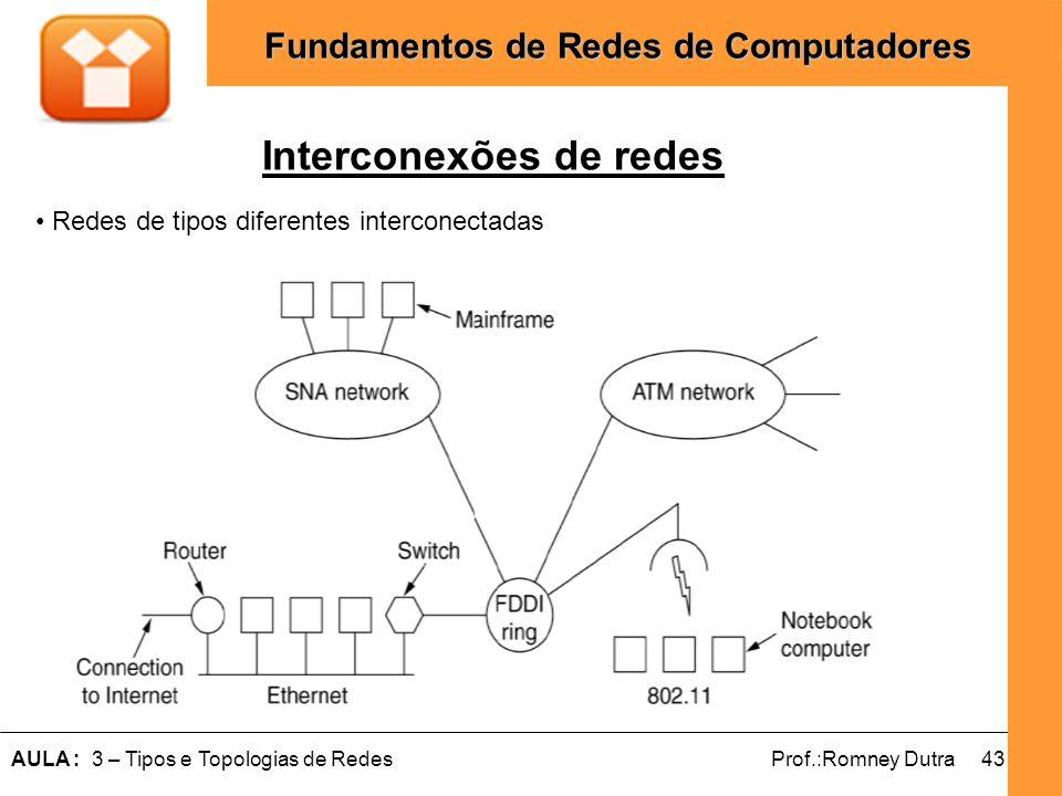 43AULA : 3 – Tipos e Topologias de RedesProf.:Romney Dutra Fundamentos de Redes de Computadores Interconexões de redes Redes de tipos diferentes inter
