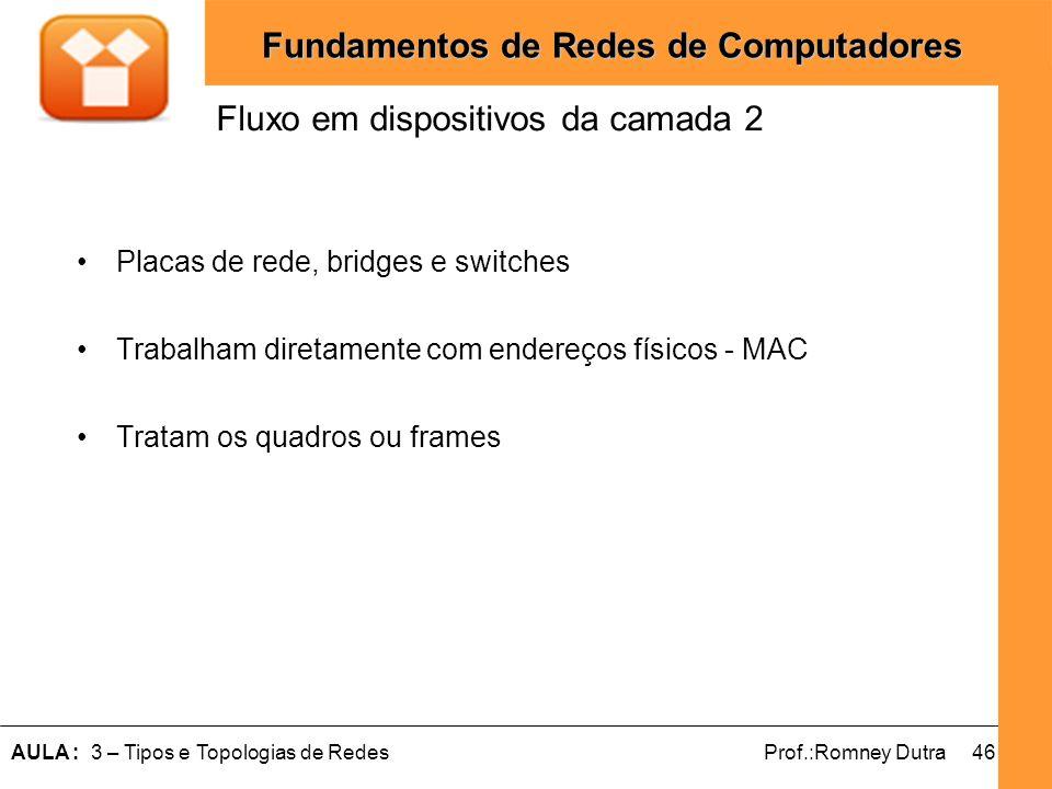 46AULA : 3 – Tipos e Topologias de RedesProf.:Romney Dutra Fundamentos de Redes de Computadores Placas de rede, bridges e switches Trabalham diretamen
