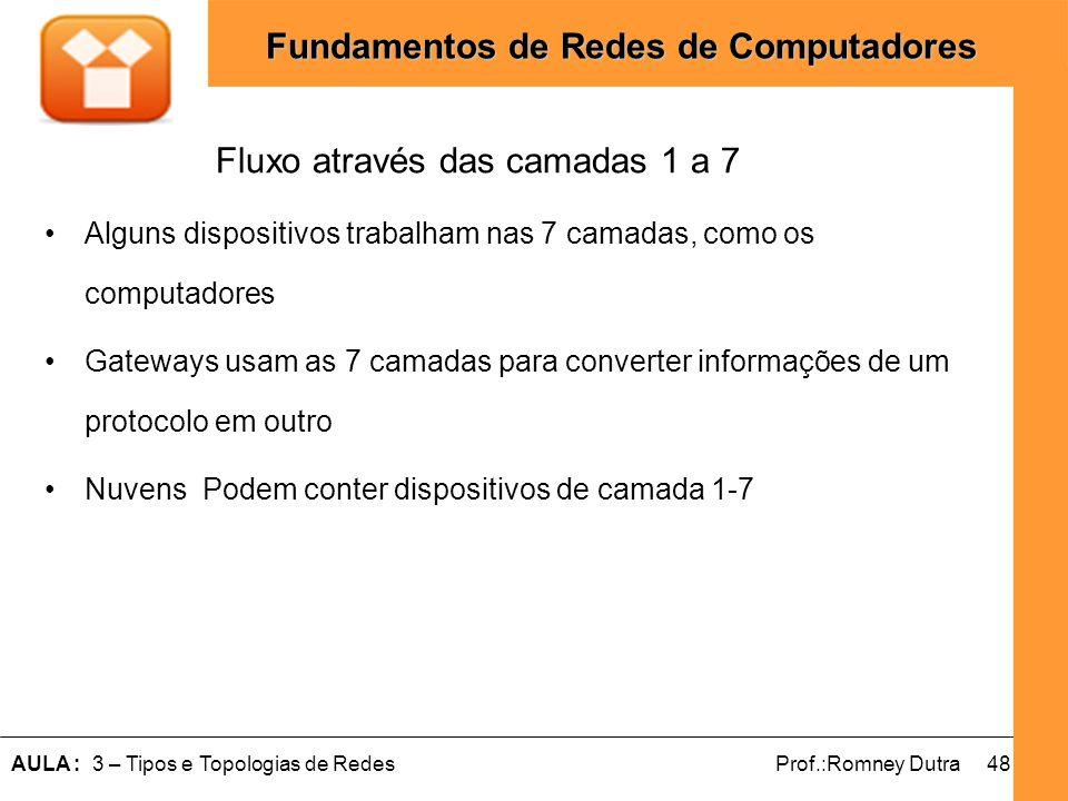 48AULA : 3 – Tipos e Topologias de RedesProf.:Romney Dutra Fundamentos de Redes de Computadores Alguns dispositivos trabalham nas 7 camadas, como os c