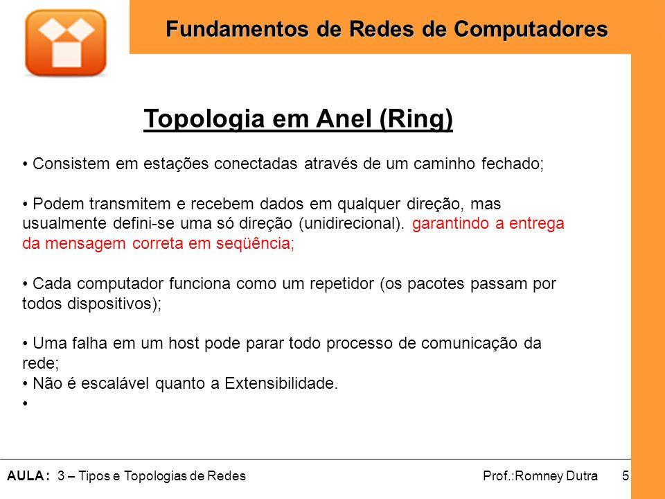 5AULA : 3 – Tipos e Topologias de RedesProf.:Romney Dutra Fundamentos de Redes de Computadores Topologia em Anel (Ring) Consistem em estações conectad