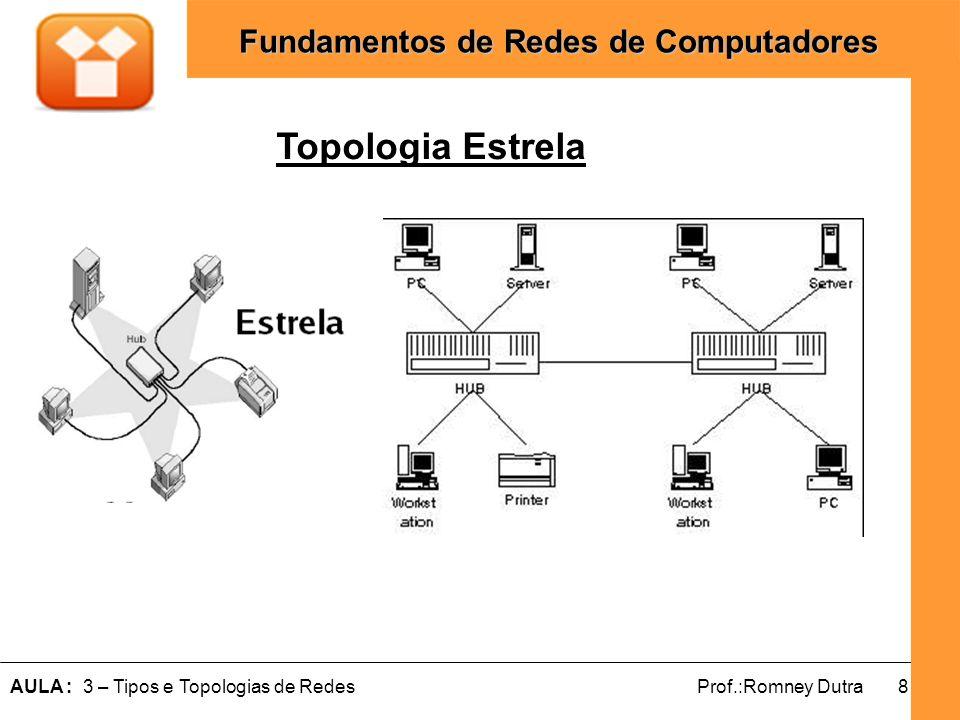 9AULA : 3 – Tipos e Topologias de RedesProf.:Romney Dutra Fundamentos de Redes de Computadores Topologia Barramento Todos os nós se interligam ao mesmo meio de transmissao (Backbone); Envio de Sinal para todos os conectados; Rompimento do cabo para toda rede; Barramento distribuído é uma variação;