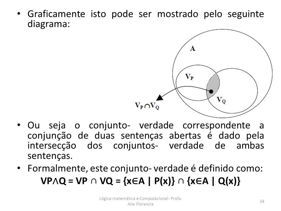 Graficamente isto pode ser mostrado pelo seguinte diagrama: Ou seja o conjunto- verdade correspondente a conjunção de duas sentenças abertas é dado pe